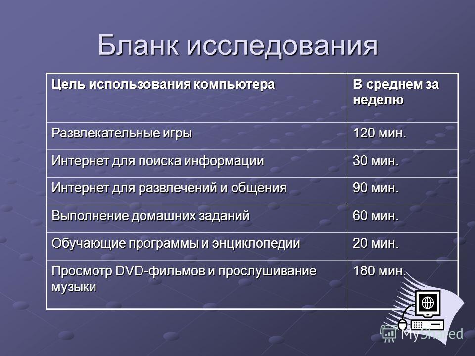 Бланк исследования Цель использования компьютера В среднем за неделю Развлекательные игры 120 мин. Интернет для поиска информации 30 мин. Интернет для развлечений и общения 90 мин. Выполнение домашних заданий 60 мин. Обучающие программы и энциклопеди