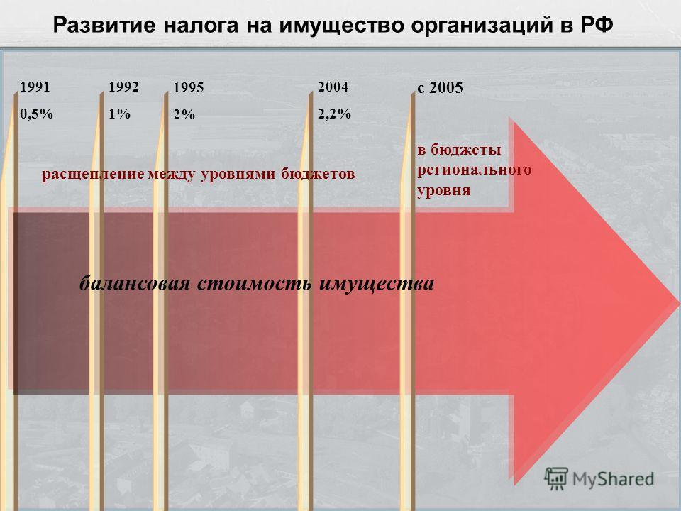 Развитие налога на имущество организаций в РФ 1991 0,5% 1992 1% 1995 2% 2004 2,2% с 2005 в бюджеты регионального уровня балансовая стоимость имущества расщепление между уровнями бюджетов