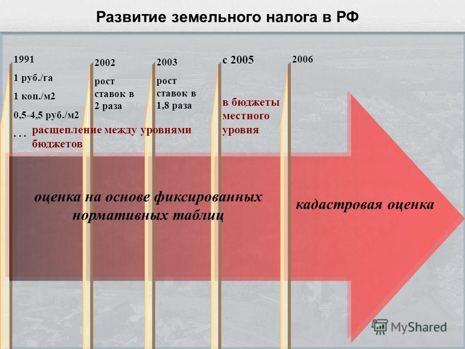 Развитие земельного налога в РФ 1991 1 руб./га 1 коп./м2 0,5-4,5 руб./м2... 2002 рост ставок в 2 раза 2003 рост ставок в 1,8 раза с 2005 в бюджеты местного уровня оценка на основе фиксированных нормативных таблиц 2006 кадастровая оценка расщепление м
