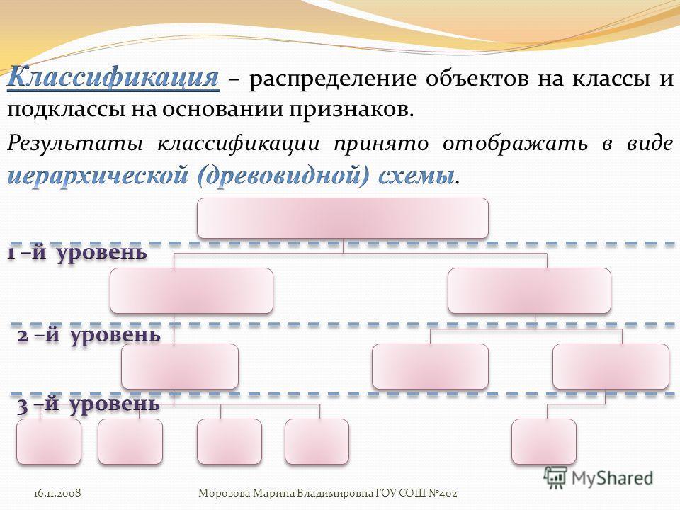 16.11.2008Морозова Марина Владимировна ГОУ СОШ 402