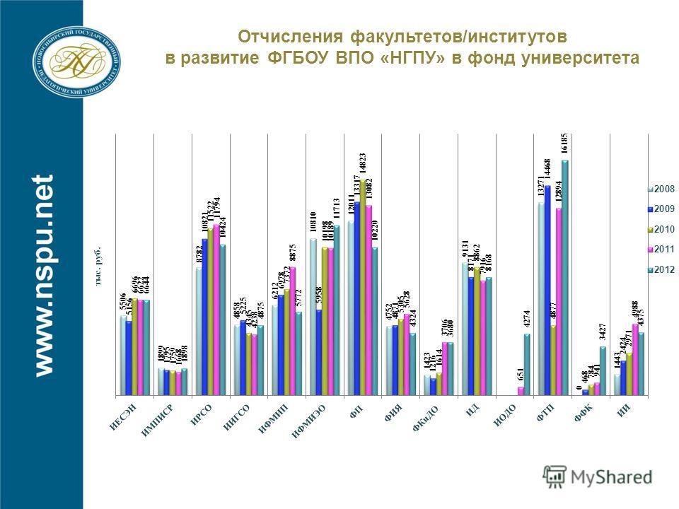 Отчисления факультетов/институтов в развитие ФГБОУ ВПО «НГПУ» в фонд университета