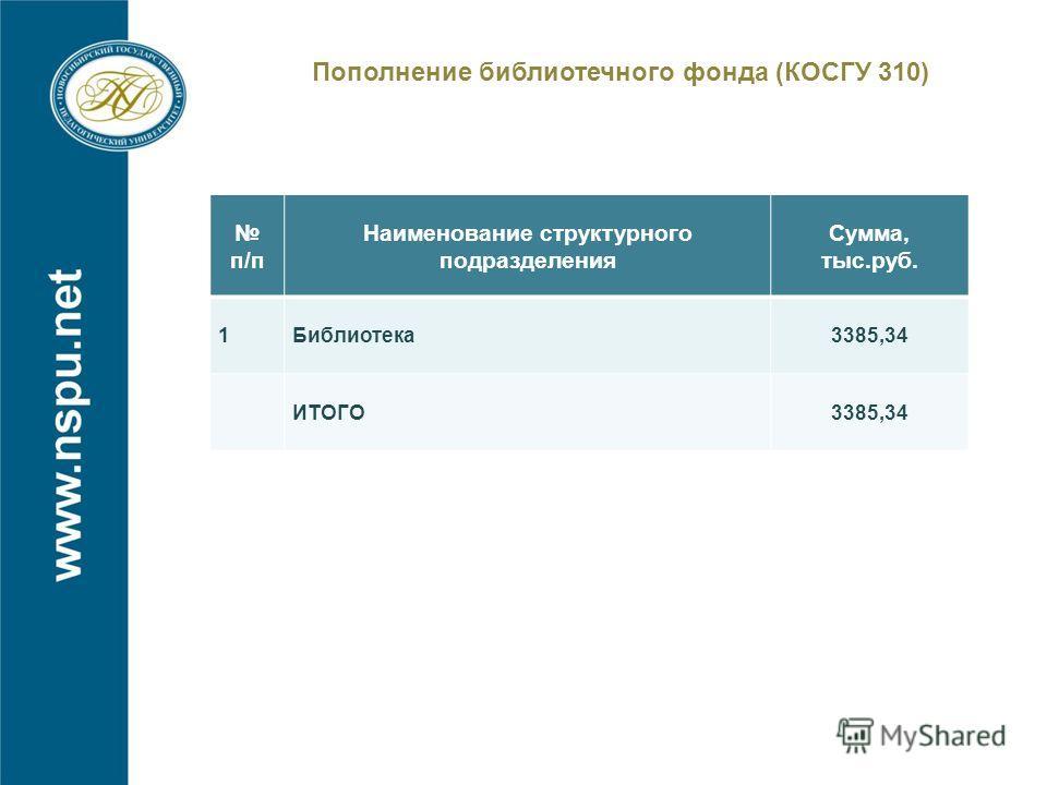 Пополнение библиотечного фонда (КОСГУ 310) п/п Наименование структурного подразделения Сумма, тыс.руб. 1Библиотека3385,34 ИТОГО3385,34