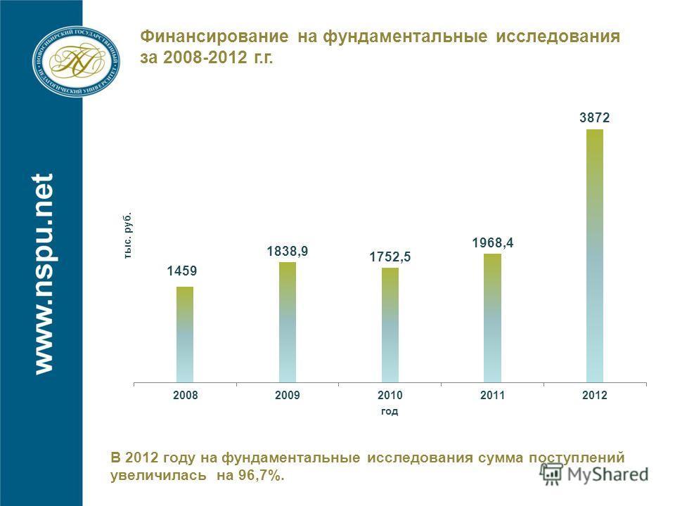 Финансирование на фундаментальные исследования за 2008-2012 г.г. В 2012 году на фундаментальные исследования сумма поступлений увеличилась на 96,7%.