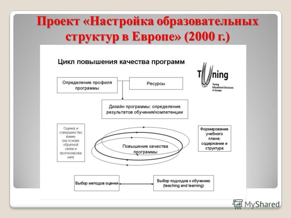 Проект «Настройка образовательных структур в Европе» (2000 г.)