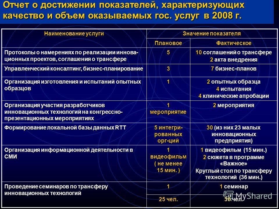 Отчет о достижении показателей, характеризующих качество и объем оказываемых гос. услуг в 2008 г. Наименование услуги Значение показателя ПлановоеФактическое Протоколы о намерениях по реализации иннова- ционных проектов, соглашения о трансфере 5 10 с