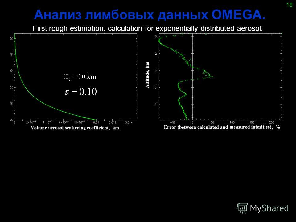 18 Анализ лимбовых данных OMEGA. First rough estimation: calculation for exponentially distributed aerosol: