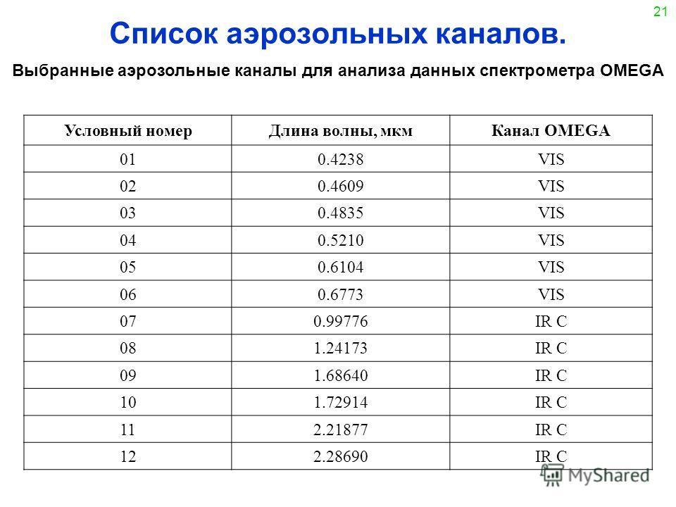 21 Список аэрозольных каналов. Выбранные аэрозольные каналы для анализа данных спектрометра OMEGA Условный номерДлина волны, мкмКанал OMEGA 010.4238VIS 020.4609VIS 030.4835VIS 040.5210VIS 050.6104VIS 060.6773VIS 070.99776IR C 081.24173IR C 091.68640I