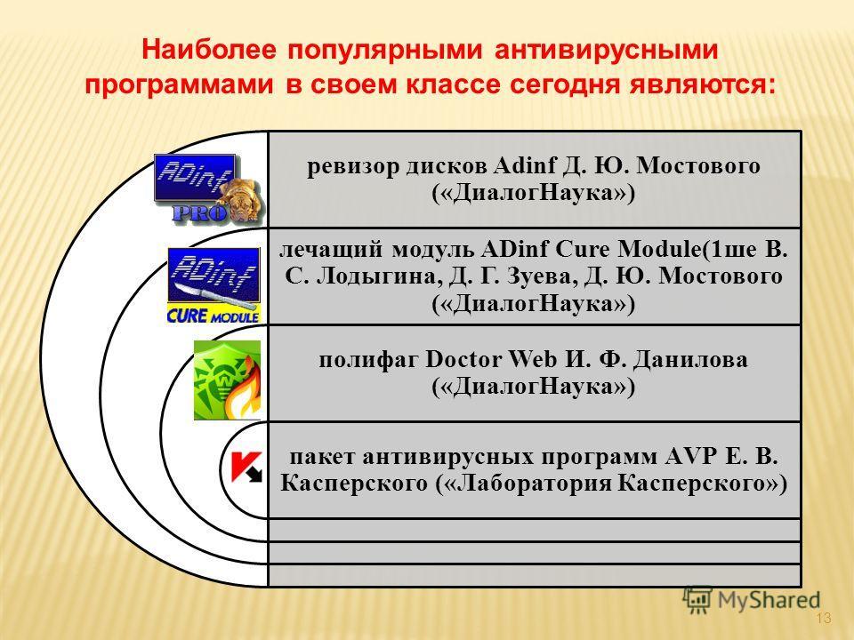 13 Наиболее популярными антивирусными программами в своем классе сегодня являются: ревизор дисков Adinf Д. Ю. Мостового («ДиалогНаука») лечащий модуль ADinf Cure Module(1ше В. С. Лодыгина, Д. Г. Зуева, Д. Ю. Мостового («ДиалогНаука») полифаг Doctor W