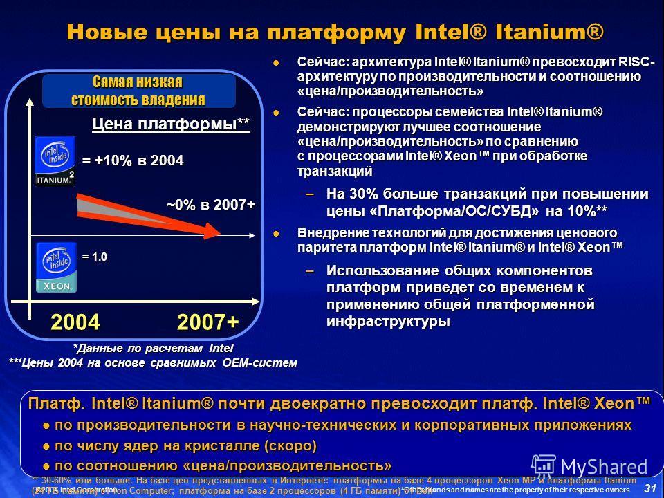 31 ©2004 Intel Corporation *Other brands and names are the property of their respective owners Новые цены на платформу Intel® Itanium® Цена платформы** 2004 2007+ = 1.0 = +10% в 2004 ~0% в 2007+ Самая низкая стоимость владения Сейчас: архитектура Int