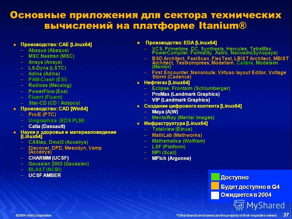 37 ©2004 Intel Corporation *Other brands and names are the property of their respective owners Основные приложения для сектора технических вычислений на платформе Itanium® Производство: CAE [Linux64] Производство: CAE [Linux64] –Abaqus (Abaqus) –MSC.