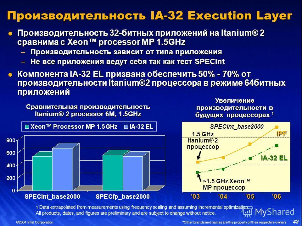 42 ©2004 Intel Corporation *Other brands and names are the property of their respective owners Производительность IA-32 Execution Layer Производительность 32-битных приложений на Itanium® 2 сравнима с Xeon processor MP 1.5GHz Производительность 32-би