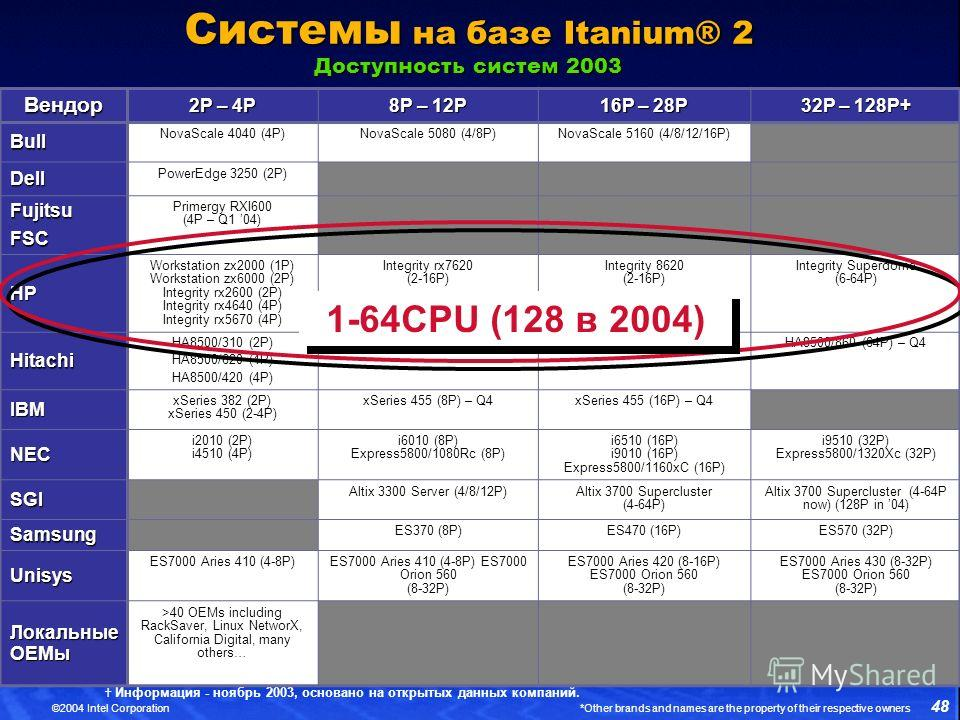 48 ©2004 Intel Corporation *Other brands and names are the property of their respective owners Системы на базе Itanium® 2 Доступность систем 2003 Информация - ноябрь 2003, основано на открытых данных компаний. Вендор 2P – 4P 8P – 12P 16P – 28P 32P –