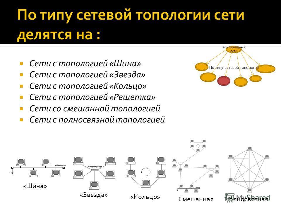 Сети с топологией «Шина» Сети с топологией «Звезда» Сети с топологией «Кольцо» Сети с топологией «Решетка» Сети со смешанной топологией Сети с полносвязной топологией «Шина» «Звезда» «Кольцо» СмешаннаяПолносвязная Компьютерные сети По типу сетевой то