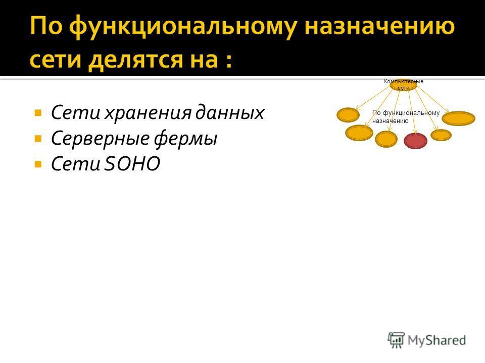 Сети хранения данных Серверные фермы Сети SOHO Компьютерные сети По функциональному назначению