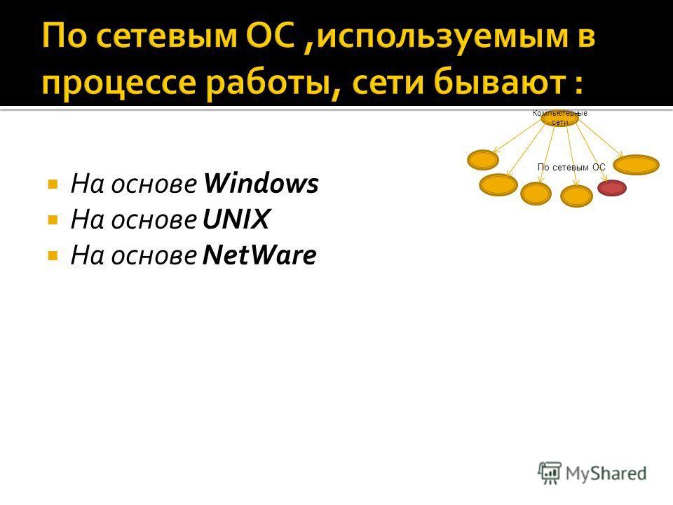 На основе Windows На основе UNIX На основе NetWare Компьютерные сети По сетевым ОС
