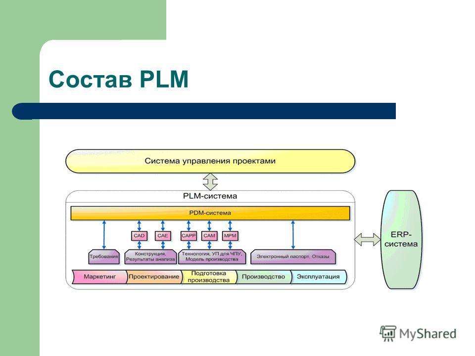 Состав PLM