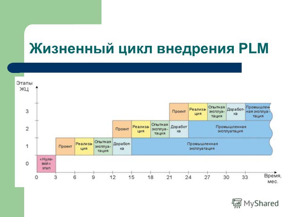 Жизненный цикл внедрения PLM