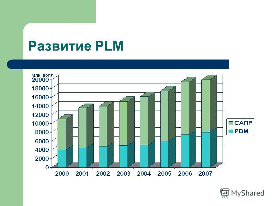 Развитие PLM