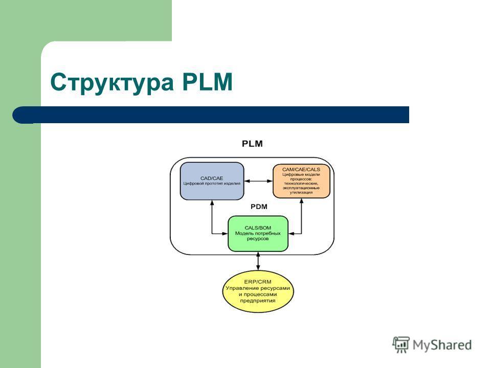 Структура PLM