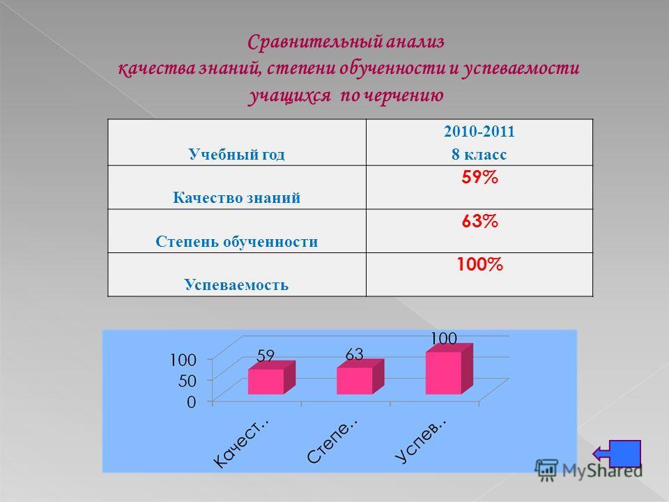 Сравнительный анализ качества знаний, степени обученности и успеваемости учащихся по черчению Учебный год 2010-2011 8 класс Качество знаний 59% Степень обученности 63% Успеваемость 100%