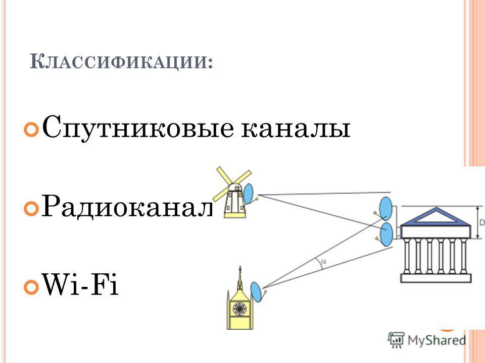 К ЛАССИФИКАЦИИ : Спутниковые каналы Радиоканал Wi-Fi