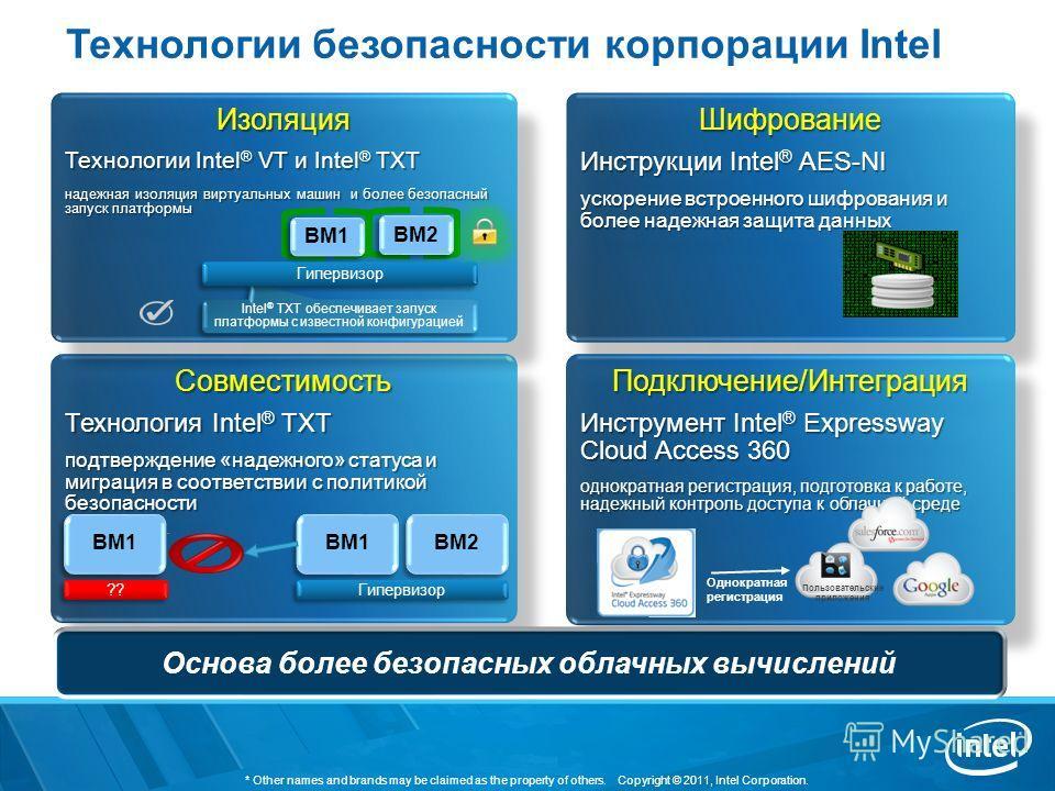 Технологии безопасности корпорации Intel Шифрование Инструкции Intel ® AES-NI ускорение встроенного шифрования и более надежная защита данных Шифрование Инструкции Intel ® AES-NI ускорение встроенного шифрования и более надежная защита данных Совмест
