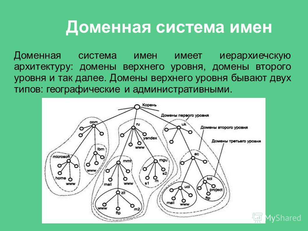 Доменная система имен Доменная система имен имеет иерархиечскую архитектуру: домены верхнего уровня, домены второго уровня и так далее. Домены верхнего уровня бывают двух типов: географические и административными.
