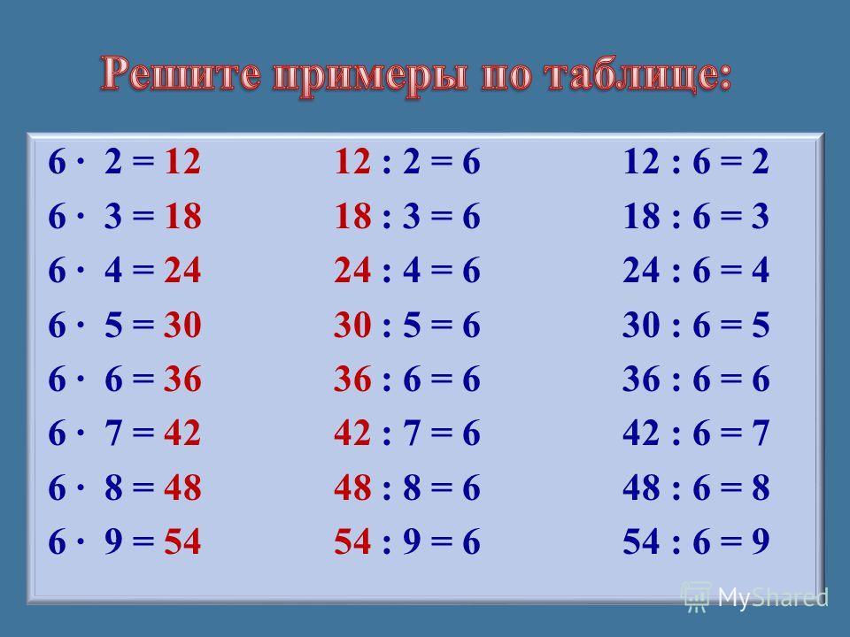 6 · 2 = 12 12 : 2 = 6 12 : 6 = 2 6 · 3 = 18 18 : 3 = 6 18 : 6 = 3 6 · 4 = 24 24 : 4 = 6 24 : 6 = 4 6 · 5 = 30 30 : 5 = 6 30 : 6 = 5 6 · 6 = 36 36 : 6 = 6 36 : 6 = 6 6 · 7 = 42 42 : 7 = 6 42 : 6 = 7 6 · 8 = 48 48 : 8 = 6 48 : 6 = 8 6 · 9 = 54 54 : 9 =