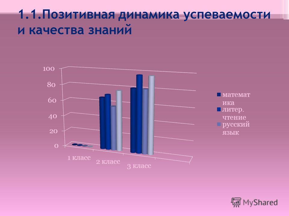 1.1.Позитивная динамика успеваемости и качества знаний