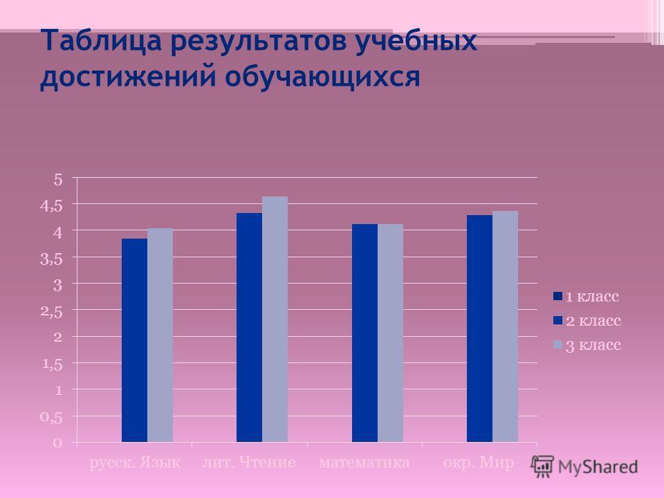 Таблица результатов учебных достижений обучающихся