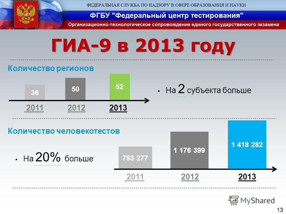 13 ГИА-9 в 2013 году Количество регионов 2011 2012 2013 На 2 субъекта больше На 20% больше 36 50 Количество человекотестов 2011 2012 2013 793 277 1 176 399 52 1 418 282