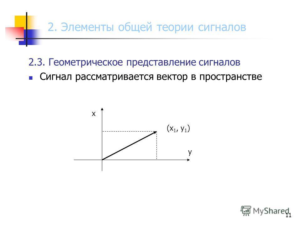 11 2.3. Геометрическое представление сигналов Сигнал рассматривается вектор в пространстве (x 1, y 1 ) x y 2. Элементы общей теории сигналов