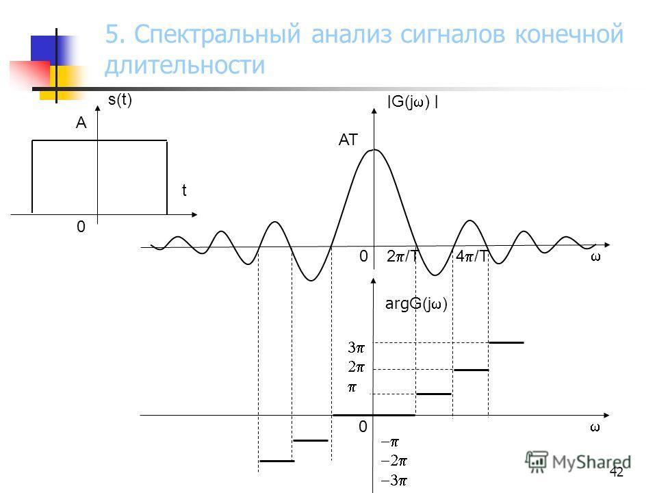 42 s(t) A t 0 0 2 /T 4 /T AT ׀ G(j ) ׀ 0 arg G(j ) 5. Спектральный анализ сигналов конечной длительности