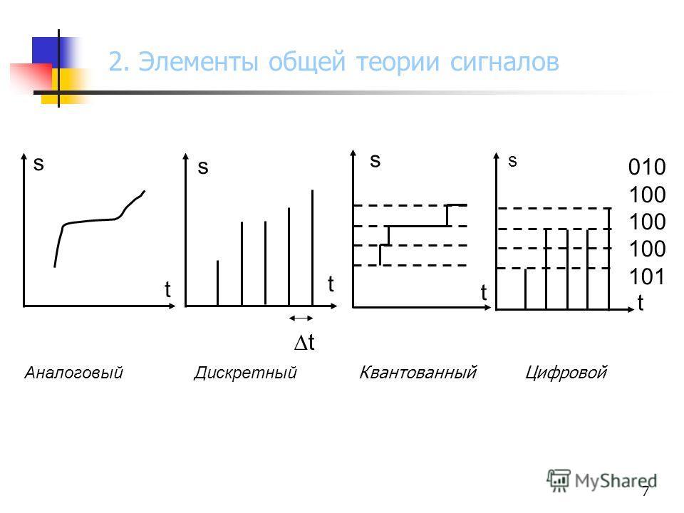 7 Аналоговый Дискретный Квантованный Цифровой s t s t t t t s s 010 100 101 2. Элементы общей теории сигналов
