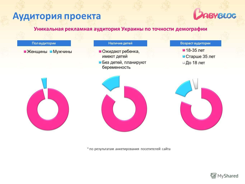 Аудитория проекта Уникальная рекламная аудитория Украины по точности демографии * по результатам анкетирования посетителей сайта Пол аудитории Наличие детейВозраст аудитории