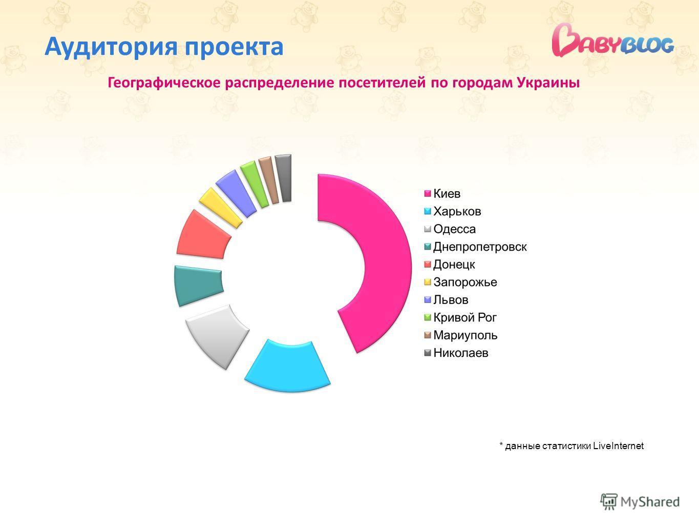 Аудитория проекта Географическое распределение посетителей по городам Украины * данные статистики LiveInternet