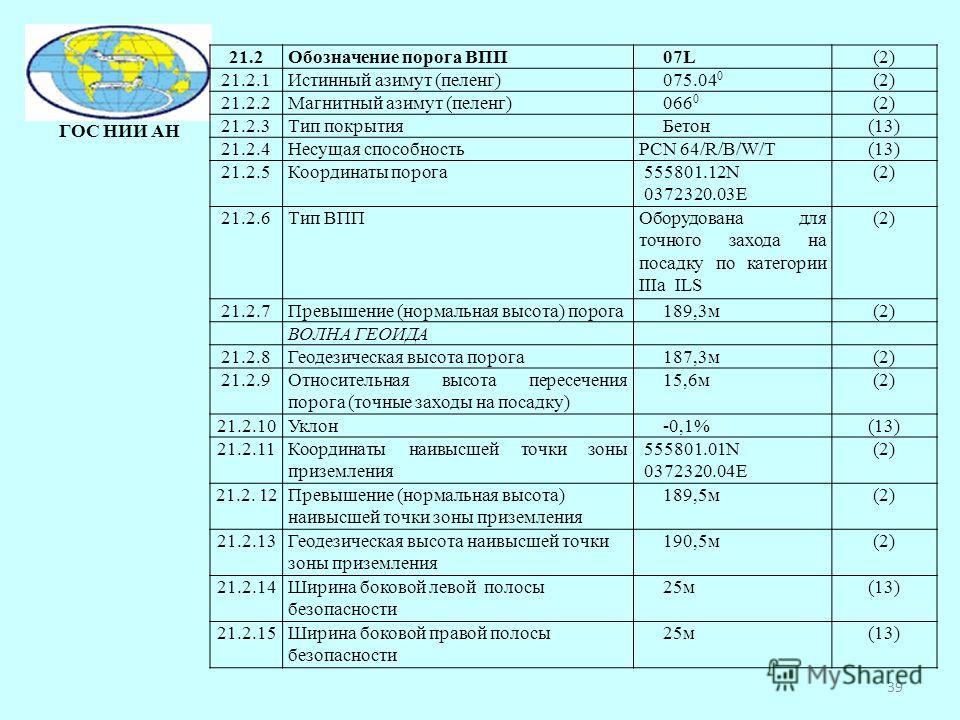 ГОС НИИ АН 39 21.2Обозначение порога ВПП07L(2) 21.2.1Истинный азимут (пеленг)075.04 0 (2) 21.2.2Магнитный азимут (пеленг)066 0 (2) 21.2.3Тип покрытияБетон(13) 21.2.4Несущая способностьPCN 64/R/B/W/T(13) 21.2.5Координаты порога555801.12N 0372320.03E (