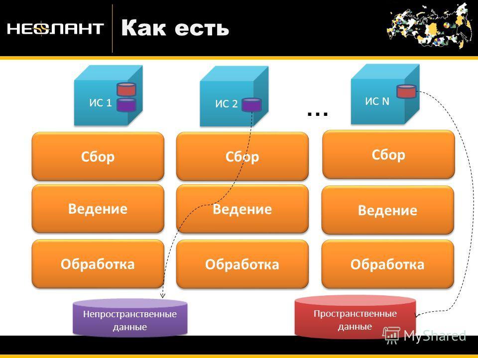 Как есть Сбор Ведение Обработка Пространственные данные Непространственные данные ИС 1 ИС 2 ИС N … Сбор Ведение Обработка Сбор Ведение Обработка