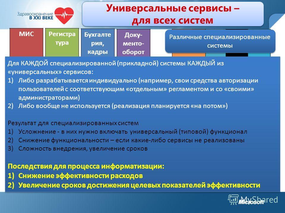 Универсальные сервисы – для всех систем МИС 1. Управление пользователя ми 2. ИБ 3. Коммуни- кации 4. Совместная работа 5. Хранение и обработка данных 6. Обмен данными 7. Управление ИР Регистра тура 1. Управление пользователя ми 2. ИБ 3. Коммуни- каци