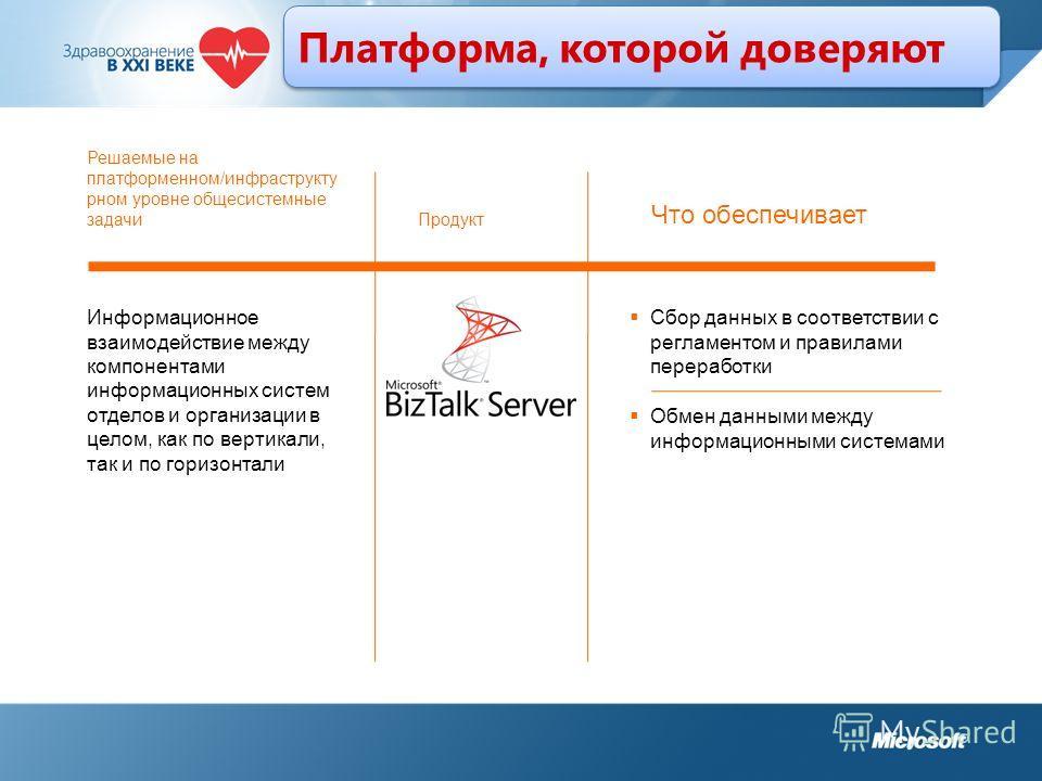 Платформа, которой доверяют Информационное взаимодействие между компонентами информационных систем отделов и организации в целом, как по вертикали, так и по горизонтали Сбор данных в соответствии с регламентом и правилами переработки Обмен данными ме