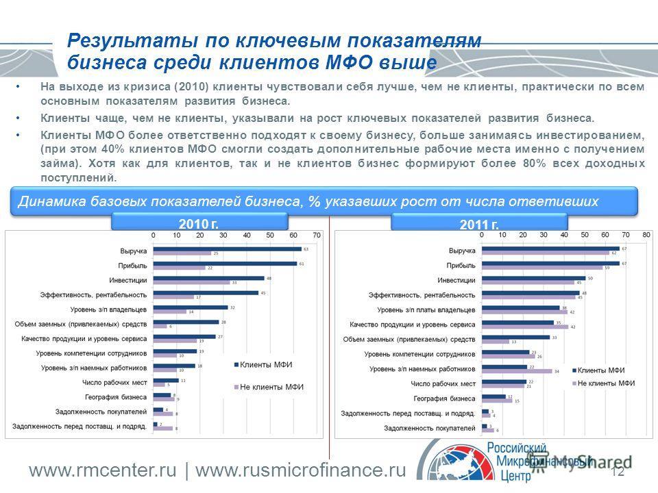 www.rmcenter.ru | www.rusmicrofinance.ru 12 На выходе из кризиса (2010) клиенты чувствовали себя лучше, чем не клиенты, практически по всем основным показателям развития бизнеса. Клиенты чаще, чем не клиенты, указывали на рост ключевых показателей ра
