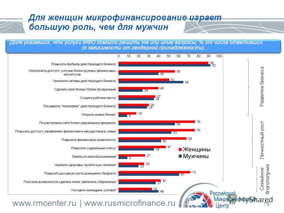 www.rmcenter.ru | www.rusmicrofinance.ru 15 Для женщин микрофинансирование играет большую роль, чем для мужчин Доля указавших, что услуги МФО помогли решить те или иные вопросы, % от числа ответивших (в зависимости от гендерной принадлежности) Развит