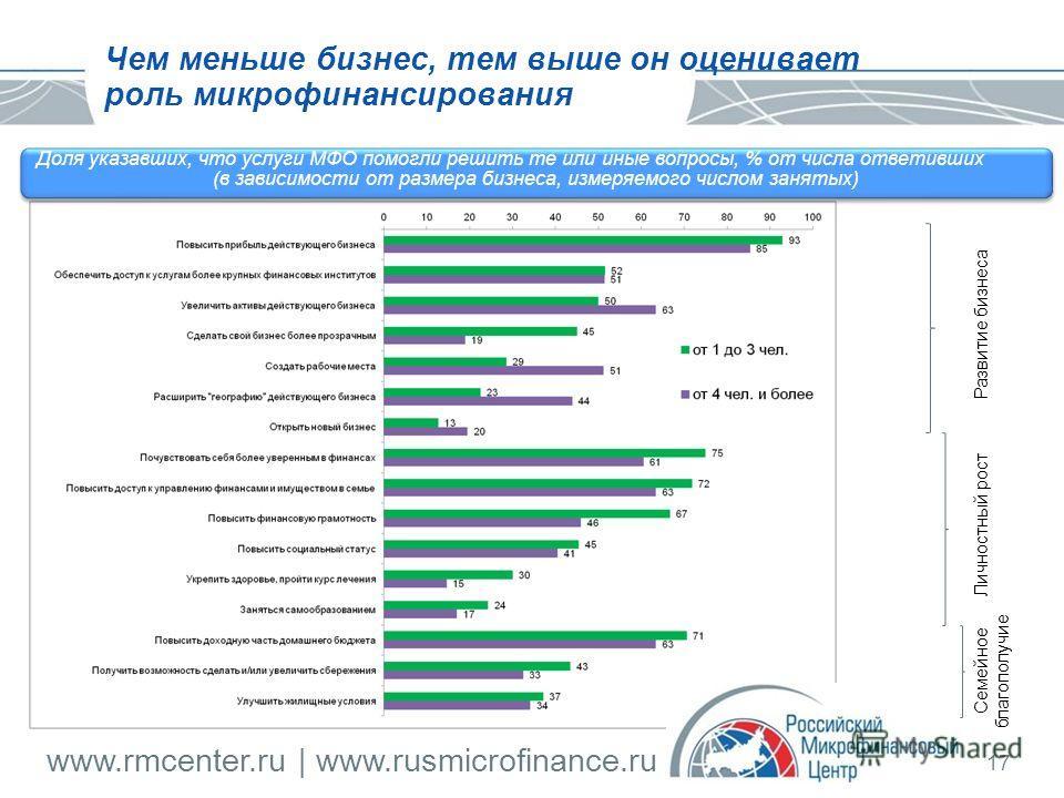 www.rmcenter.ru | www.rusmicrofinance.ru 17 Развитие бизнеса Личностный рост Семейное благополучие Доля указавших, что услуги МФО помогли решить те или иные вопросы, % от числа ответивших (в зависимости от размера бизнеса, измеряемого числом занятых)