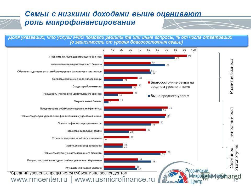 www.rmcenter.ru | www.rusmicrofinance.ru 18 Семьи с низкими доходами выше оценивают роль микрофинансирования Доля указавших, что услуги МФО помогли решить те или иные вопросы, % от числа ответивших (в зависимости от уровня благосостояния семьи) Разви