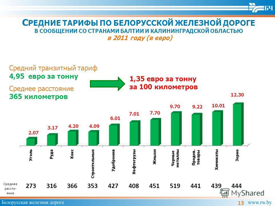 С РЕДНИЕ ТАРИФЫ ПО БЕЛОРУССКОЙ ЖЕЛЕЗНОЙ ДОРОГЕ В СООБЩЕНИИ СО СТРАНАМИ БАЛТИИ И КАЛИНИНГРАДСКОЙ ОБЛАСТЬЮ в 2011 году (в евро) 13 1,35 евро за тонну за 100 километров Средний транзитный тариф 4,95 евро за тонну Среднее расстояние 365 километров Средне