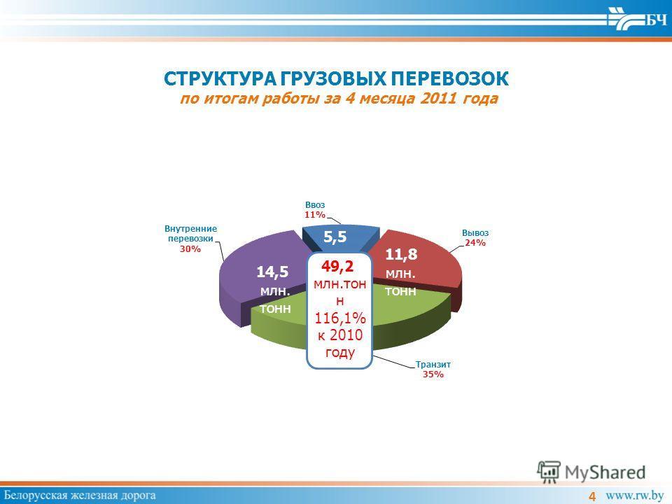 СТРУКТУРА ГРУЗОВЫХ ПЕРЕВОЗОК по итогам работы за 4 месяца 2011 года 4