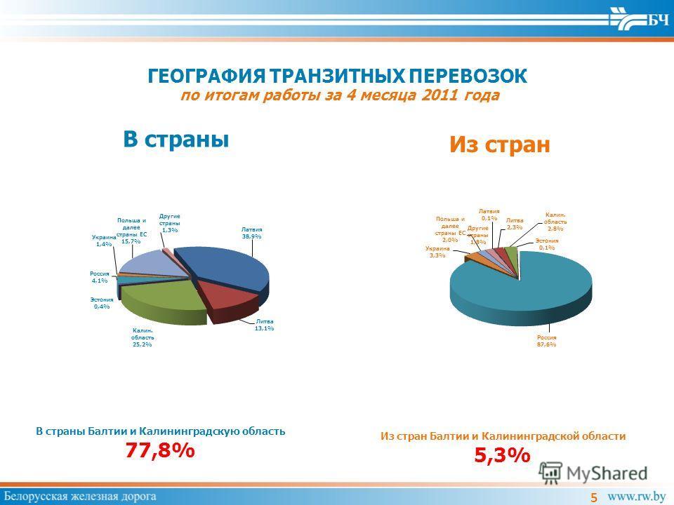 ГЕОГРАФИЯ ТРАНЗИТНЫХ ПЕРЕВОЗОК по итогам работы за 4 месяца 2011 года В страны Из стран В страны Балтии и Калининградскую область 77,8% Из стран Балтии и Калининградской области 5,3% 5