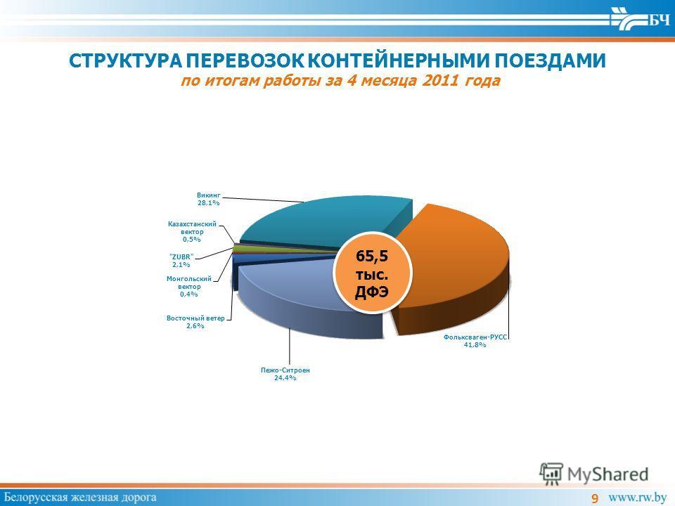 СТРУКТУРА ПЕРЕВОЗОК КОНТЕЙНЕРНЫМИ ПОЕЗДАМИ по итогам работы за 4 месяца 2011 года 9
