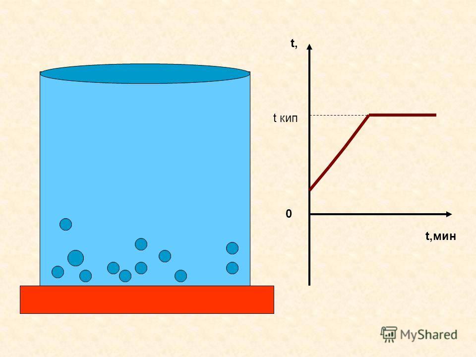 Кипение t 1 = t 2 Р ат = Р пара