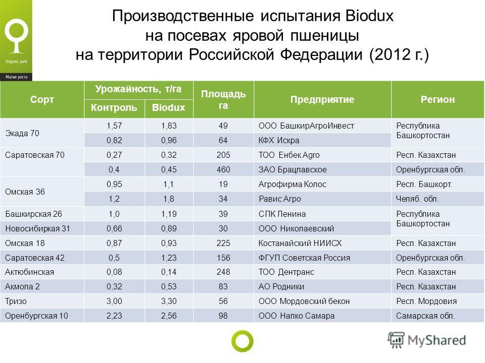 Производственные испытания Biodux на посевах яровой пшеницы на территории Российской Федерации (2012 г.) Сорт Урожайность, т/га Площадь га ПредприятиеРегион КонтрольBiodux Экада 70 1,571,8349ООО БашкирАгроИнвестРеспублика Башкортостан 0,820,9664КФХ И